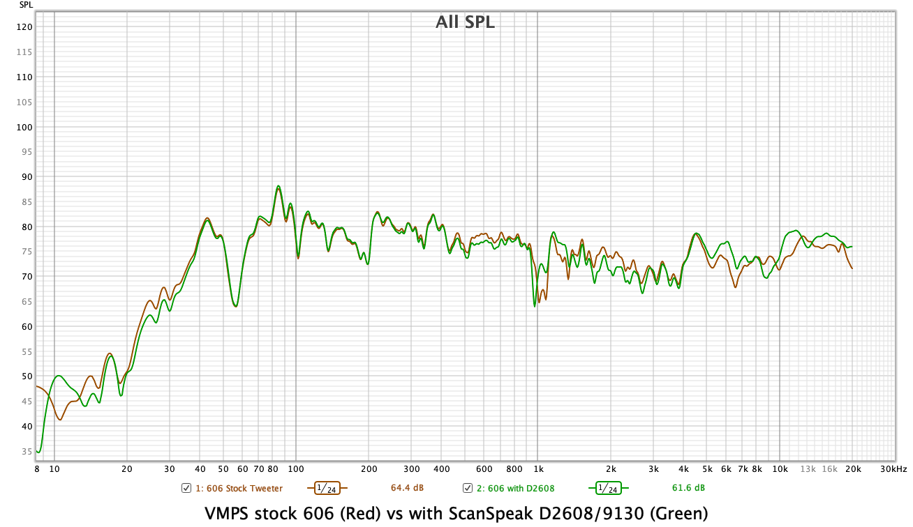 606 stock vs with ScanSpeak D2608.png