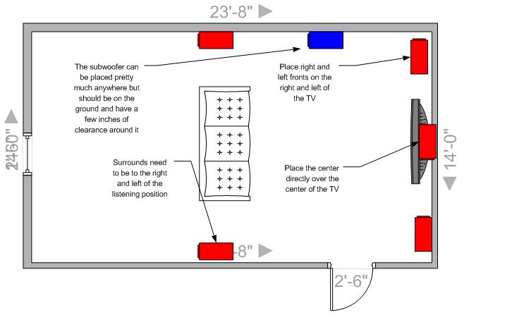 5 1 Speaker Placement Ceiling Integralbook Com