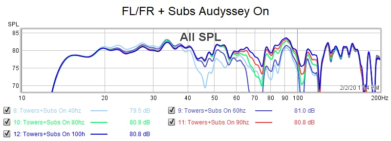 FL-FR + Subs Crossover Overlay  Audyssey On.jpg