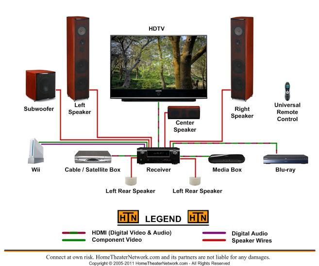 [SCHEMATICS_48EU]  Audio output to surround via AVR | Audioholics Home Theater Forums | Lifestyle 235 Home Theater Wiring Diagram For |  | Audioholics Forum