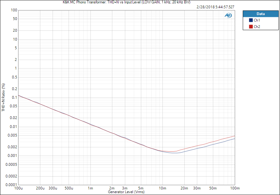K&K MC Phono Transformer_ THD+N vs Input Level (LOW GAIN, 1 kHz, 20 kHz BW).png