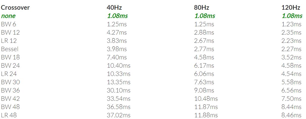 miniDSP filter delay.png