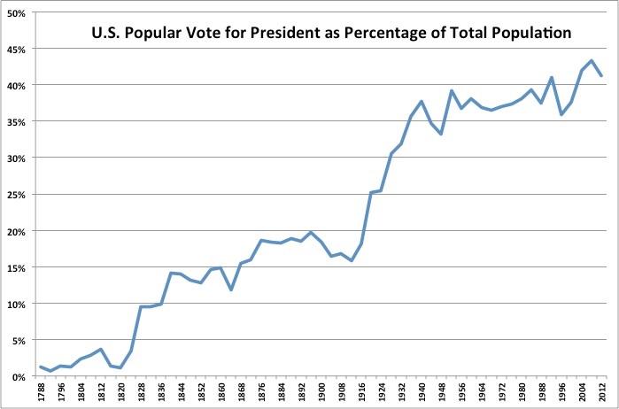 U.S._Vote_for_President_as_Population_Share.jpg